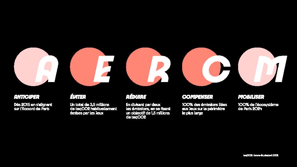 A : Anticiper, dès 2015 en s'alignant sur l'Accord de Paris. E : Eviter un total de 3,5 millions de TEQCO2 habituellement émises pendant les Jeux. R : Réduire en divisant par deux les émissions en se fixant un objectif de 1,5 millions de TEQCO2  C : Compenser 100% des émissions liées aux Jeux sur le périmètre le plus large. M : Mobiliser 100% de l'écosystème de Paris 2024.