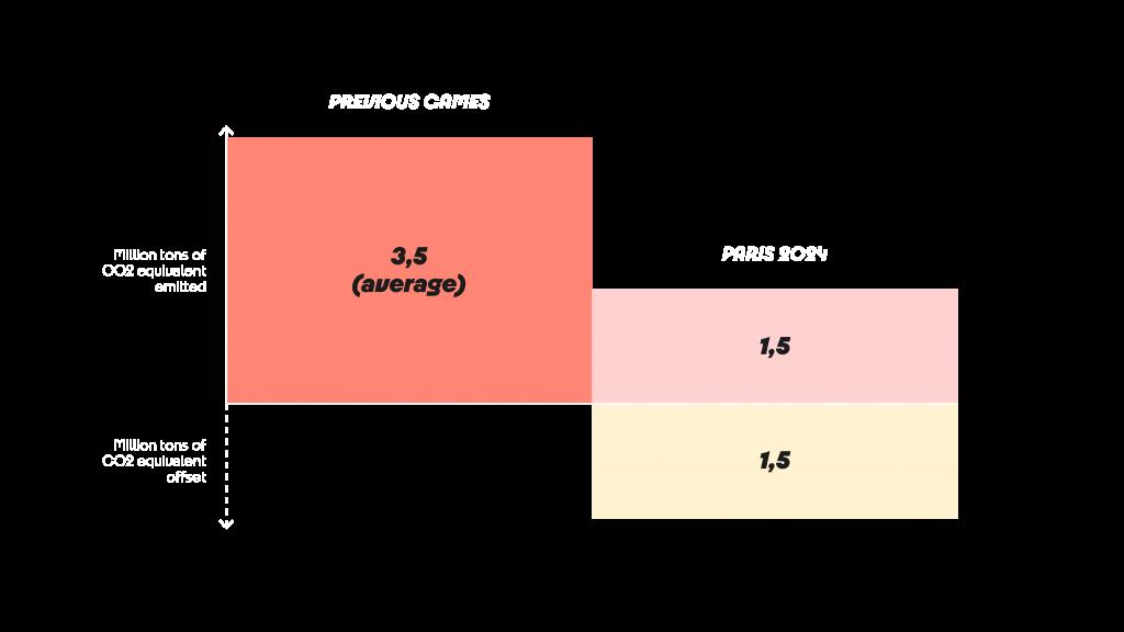 Previous Games : 3.5 million (average) Paris 2024 : anticipate 1.5 million, offset 100% of emissions